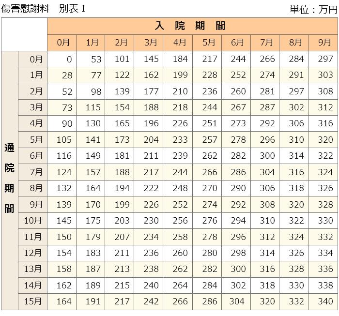 傷害慰謝料の別表1