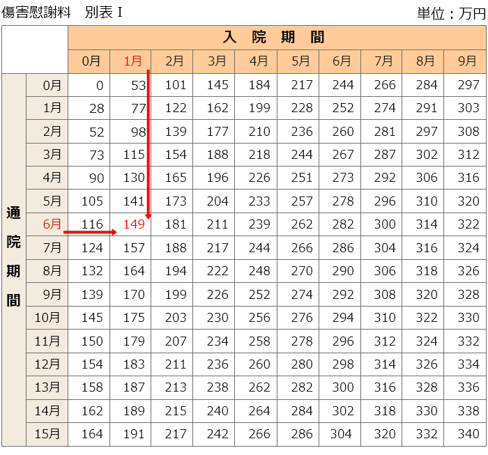 傷害慰謝料の別表1の入院期間1月と通院期間6月