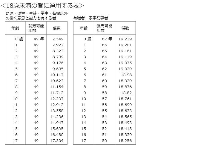 旧自賠責基準の18歳未満の就労可能年数のライプニッツ係数表