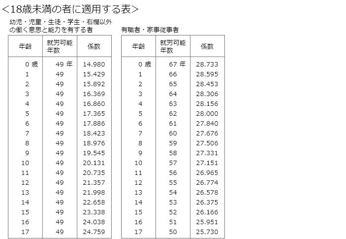 新自賠責基準の18歳未満の就労可能年数のライプニッツ係数表