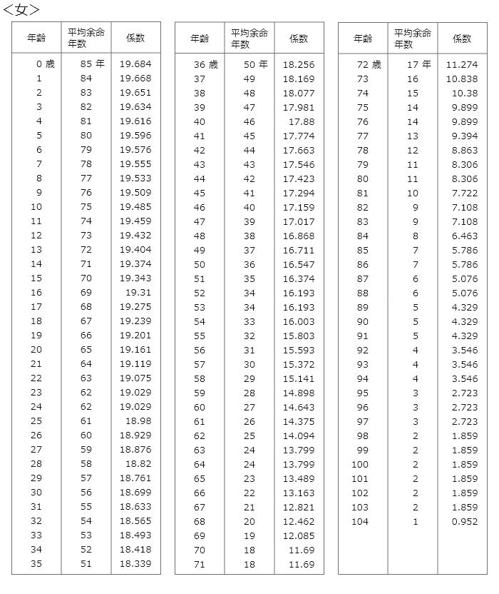 旧自賠責基準の女性の平均余命のライプニッツ係数表