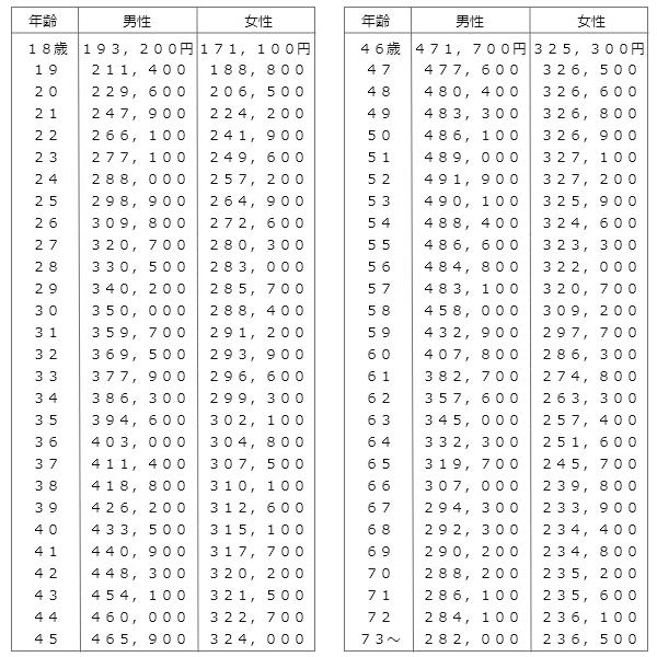 新自賠責基準の年齢別平均給与額