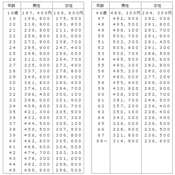 旧自賠責基準の年齢別平均給与額