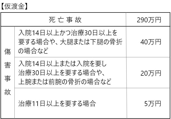 仮渡金の金額表