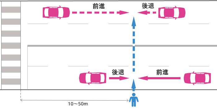 横断歩道から10~50m離れた片側2車線以上の道路を横断中の歩行者と車の事故