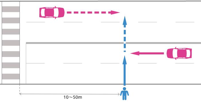 横断歩道から10~50m離れた片側2車線以上の道路を横断していた歩行者と前進する車の事故