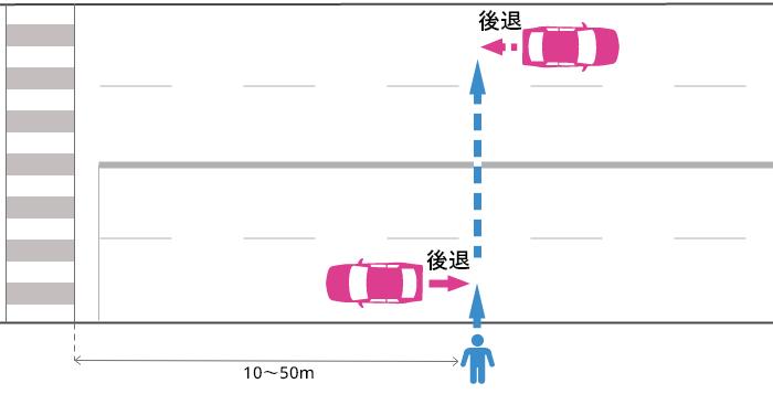 横断歩道から10~50m離れた片側2車線以上の道路でバックする車とそのすぐ後ろを横断していた歩行者の事故