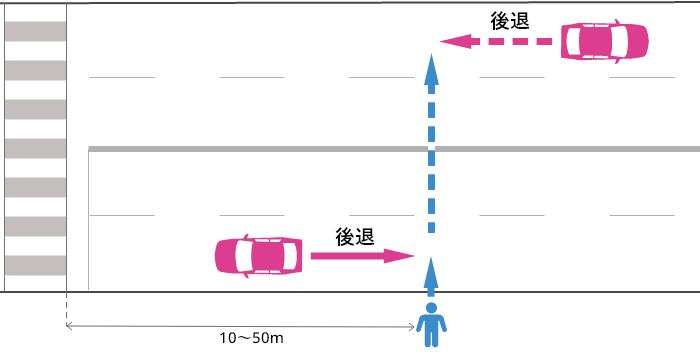 横断歩道から10~50m離れた片側2車線以上の道路でバックする車とそのすぐ後ろ以外を横断していた歩行者の事故