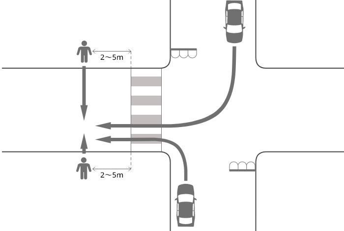 片側が2車線ずつ以上は無い道路に右折または左折した車が信号機のある横断歩道を2~5m通り過ぎた辺りで歩行者に被害を負わせた事故