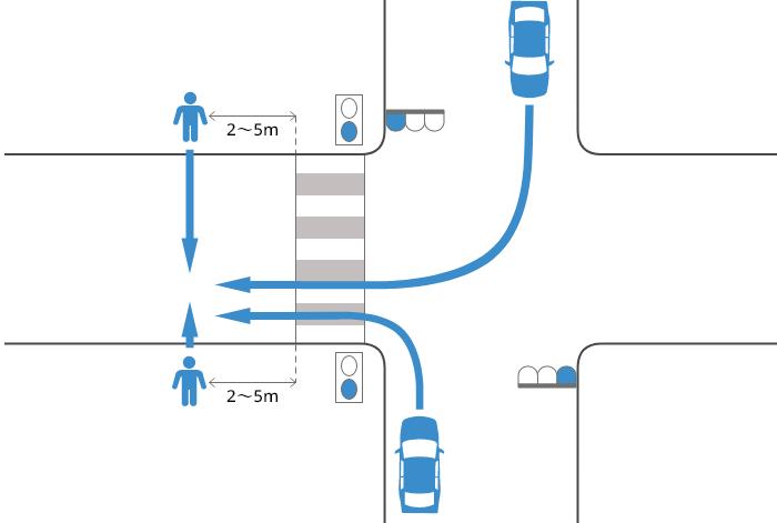 片側2車線未満の道路に青信号で右左折した車が横断歩道を2~5m過ぎた辺りで青信号で横断中の歩行者に被害を負わせた事故