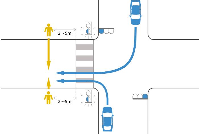 片側2車線未満の道路に青信号で右左折した車が横断歩道を2~5m過ぎた辺りで黄(青点滅)信号で横断中の歩行者に被害を負わせた事故