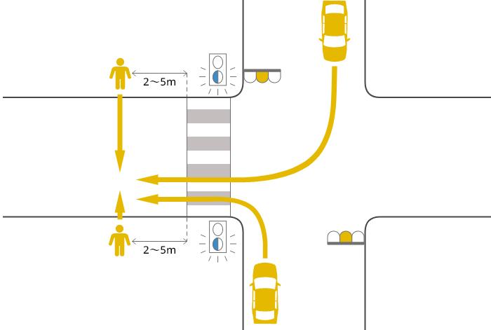 片側2車線未満の道路に黄信号で右左折した車が横断歩道を2~5m過ぎた辺りで黄(青点滅)信号で横断中の歩行者に被害を負わせた事故