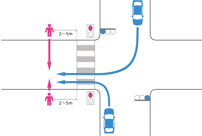 片側2車線未満の道路に青信号で右左折した車が横断歩道を2~5m過ぎた辺りで赤信号で横断中の歩行者に被害を負わせた事故