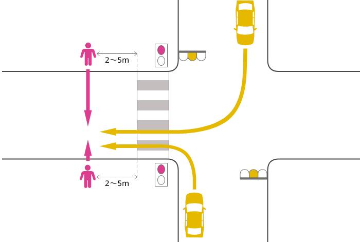 片側2車線未満の道路に黄信号で右左折した車が横断歩道を2~5m過ぎた辺りで赤信号で横断中の歩行者に被害を負わせた事故