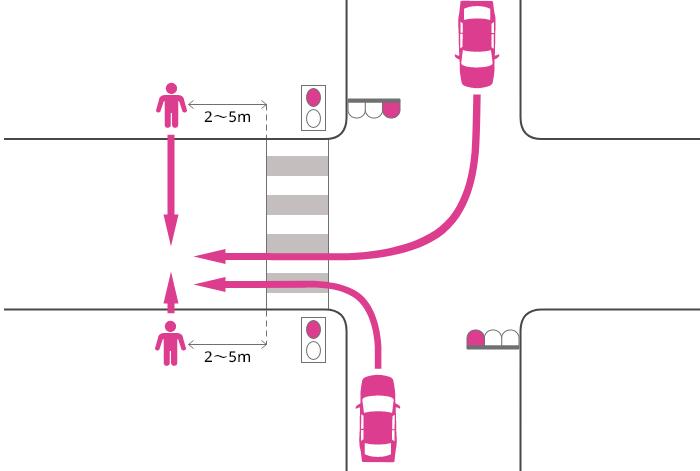 片側2車線未満の道路に赤信号で右左折した車が横断歩道を2~5m過ぎた辺りで赤信号で横断中の歩行者に被害を負わせた事故