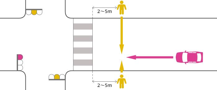 片側2車線未満の道路を赤信号で直進する車が横断歩道の手前2~5mの辺りで黄(青点滅)信号で横断中の歩行者に被害を負わせた事故