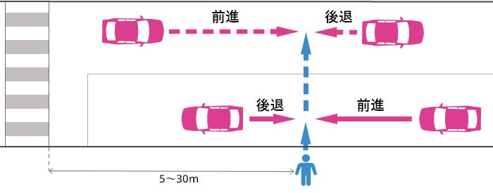 横断歩道から5~30m離れた片側2車線未満の道路を横断していた歩行者と前進または後退していた車の事故