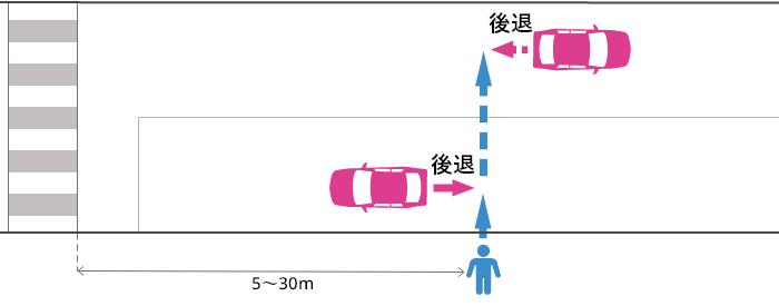 横断歩道から5~30m離れた片側2車線未満の道路でバックする車とそのすぐ後ろを横断していた歩行者の事故