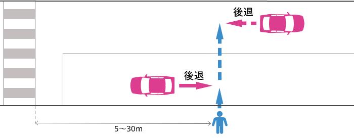 横断歩道から5~30m離れた片側2車線未満の道路でバックする車とそのすぐ後ろ以外を横断していた歩行者の事故