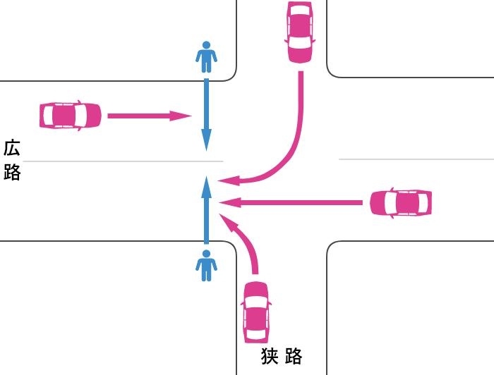 片側が2車線未満で横断歩道から30m以上離れた信号機のない交差点の広路を横断中の歩行者と車の事故