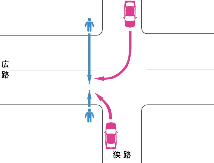 片側が2車線未満で横断歩道から30m以上離れた信号機のない交差点の広路を横断中の歩行者と右折または左折する車の事故