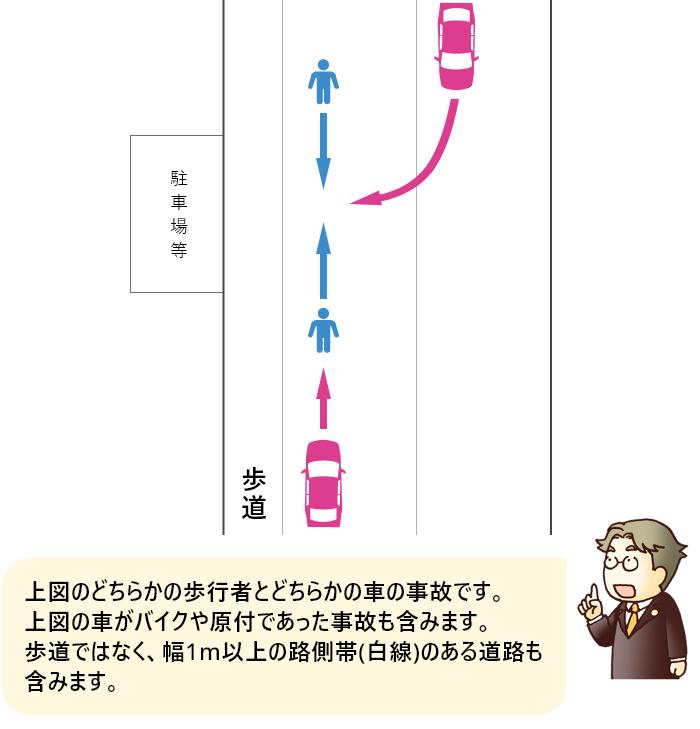 歩道または幅1m以上の路側帯のある道路の車道での歩行者と車の事故