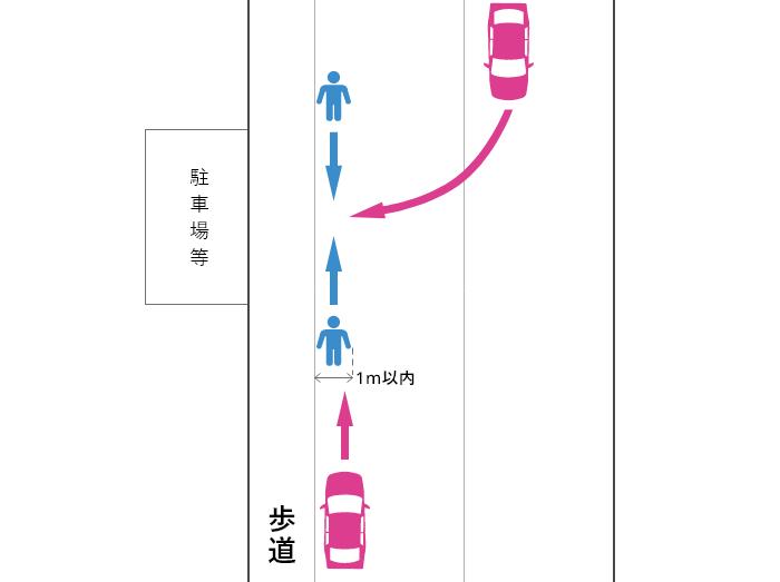 歩道で工事等があったことが理由でなく車道の端から1m以内の車道を通行していた歩行者と車の事故