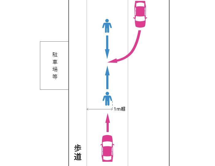 歩道または路側帯で工事等があったことが理由でなく車道の端から1m超離れた車道を通行していた歩行者と車の事故