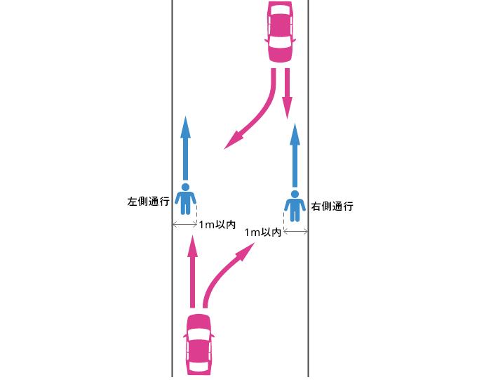 歩道も幅1m以上の路側帯も無い道路の端から1m以内を通行していた歩行者と車の事故
