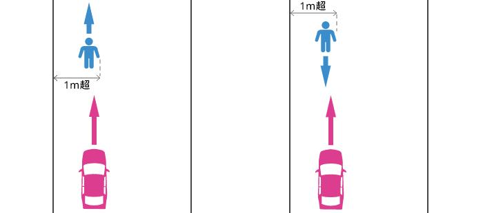 歩道も幅1m以上の路側帯も無い道路の端から1m超離れた場所の歩行者と車の事故
