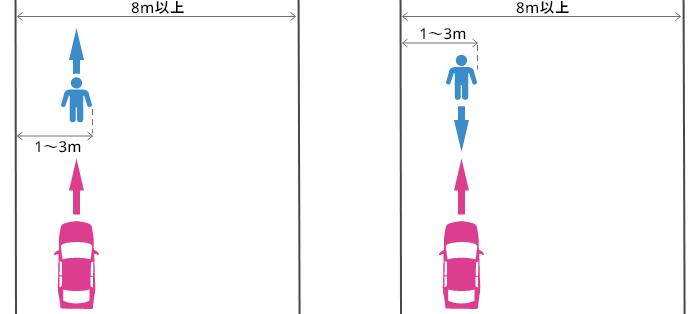 歩道も幅1m以上の路側帯も無い幅8m以上の道路の端から1~3mの場所を通行していた歩行者と車の事故