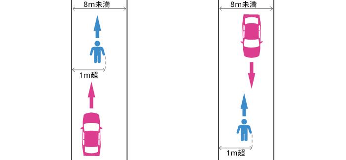 歩道も幅1m以上の路側帯も無い幅8m未満の道路の端から1m超離れた場所を通行していた歩行者と車の事故