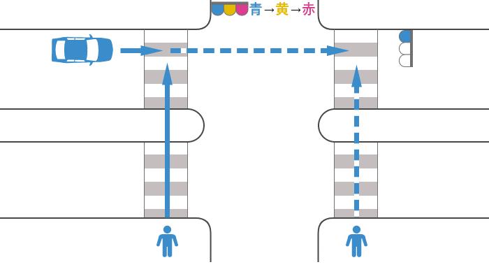 信号が青から赤に変わった歩行者と青信号で直進する車の安全地帯のある横断歩道上の事故