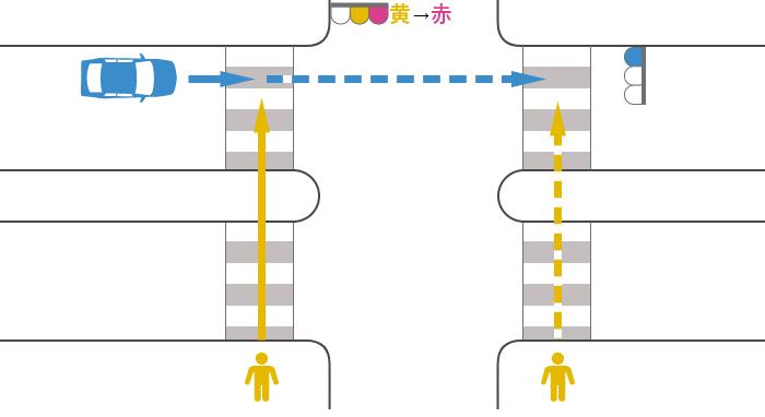 信号が黄から赤に変わった歩行者と青信号で直進する車の安全地帯のある横断歩道上の事故