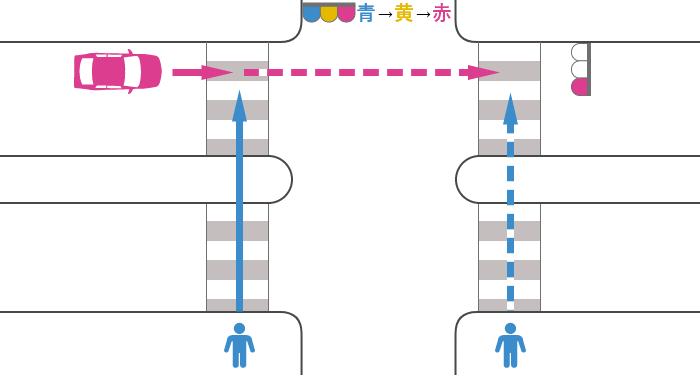 信号が青から赤に変わった歩行者と赤信号で直進する車の安全地帯のある横断歩道上の事故