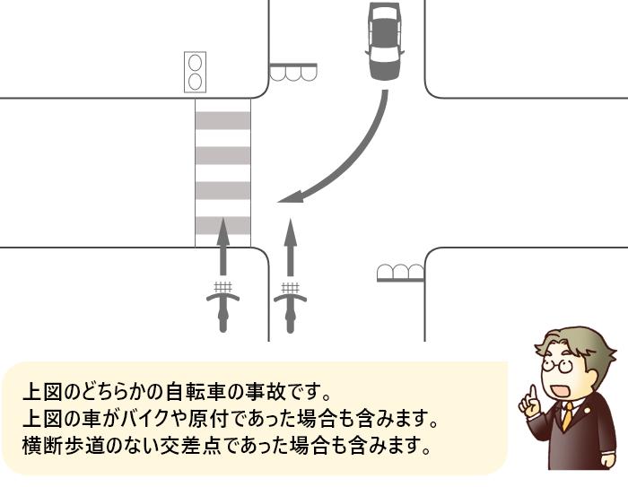 信号機のある交差点を横断する自転車と対向右折車の事故