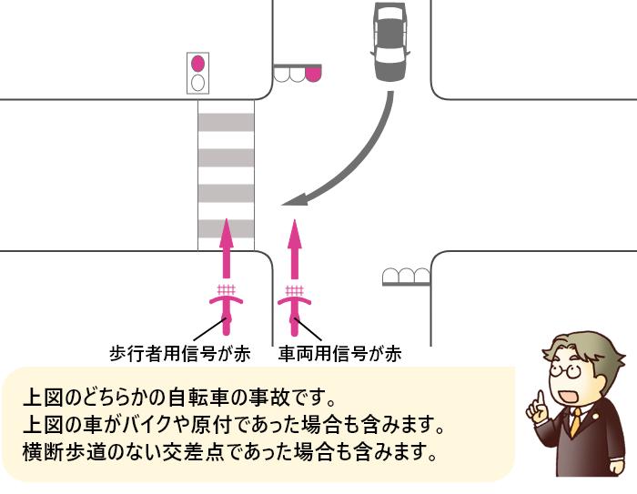 自転車の信号が赤の交差点を横断する自転車と対向右折車の事故