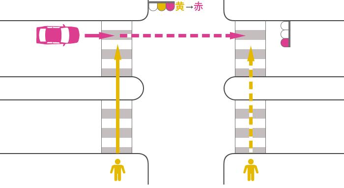 信号が黄から赤に変わった歩行者と赤信号で直進する車の安全地帯のある横断歩道上の事故