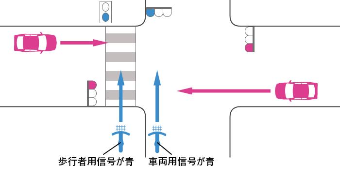 自転車の信号が青、車の信号が赤の交差点での自転車と車の出合い頭事故