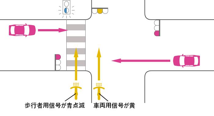 自転車の信号が黄、車の信号が赤の交差点での自転車と車の出合い頭事故