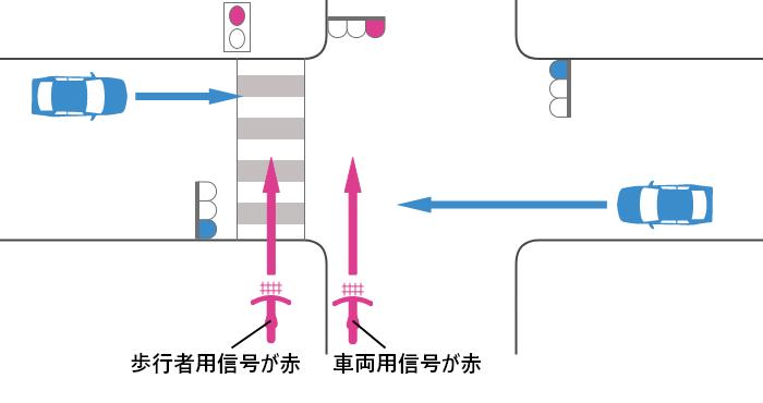 自転車の信号が赤、車の信号が青の交差点での自転車と車の出合い頭事故