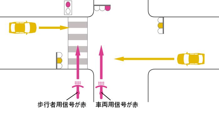 自転車の信号が赤、車の信号が黄の交差点での自転車と車の出合い頭事故
