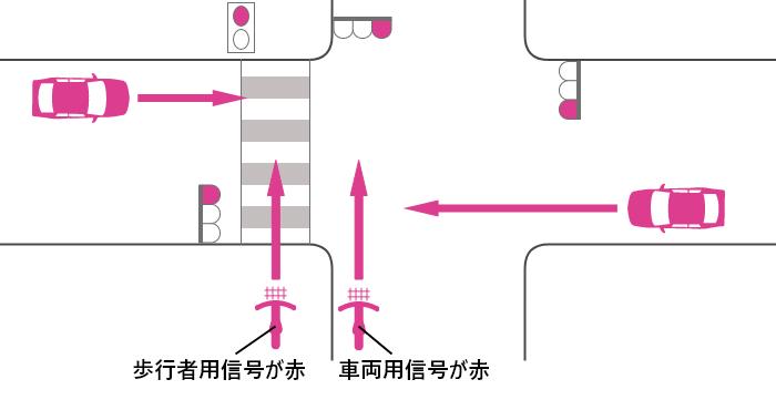 自転車の信号が赤、車の信号も赤の交差点での自転車と車の出合い頭事故