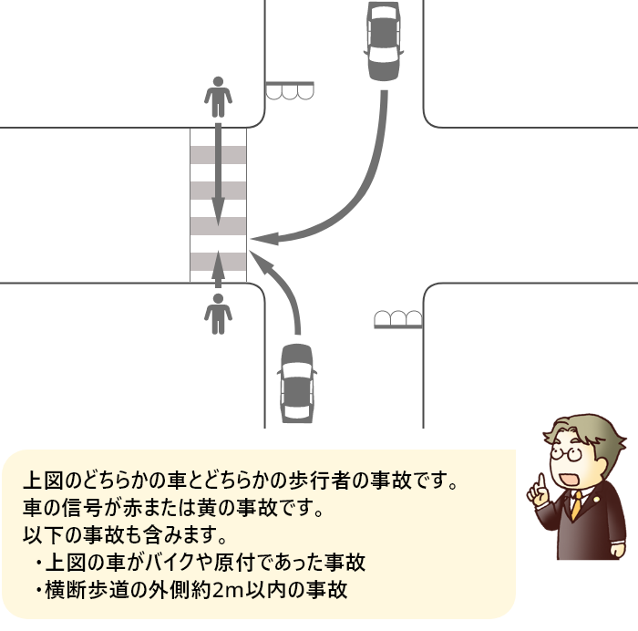 横断歩道を渡っていた歩行者と赤または黄信号で右折または左折した車の事故