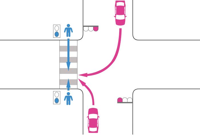 赤信号で右折または左折した車と青信号で横断歩道を渡っていた歩行者の事故