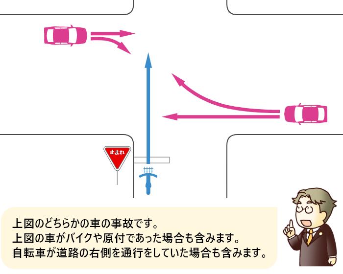 信号機のない交差点で一時停止規制のある自転車が直進中に左または右の道路から車が直進または右折してきたときの事故