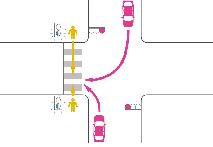 赤信号で右折または左折した車と黄(青点滅)信号で横断歩道を渡っていた歩行者の事故