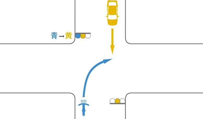 青信号で交差点に入り二段階右折を怠って黄信号で右折する自転車と黄信号で直進する対向車の事故