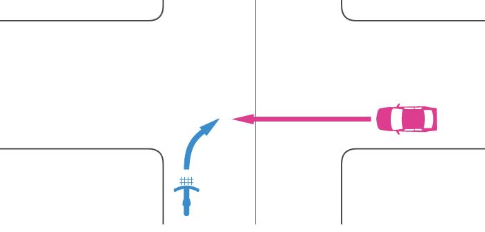 信号機のない交差点に優先道路から二段階右折を怠って右折進入する自転車とその右の非優先道路から直進進入する車の事故