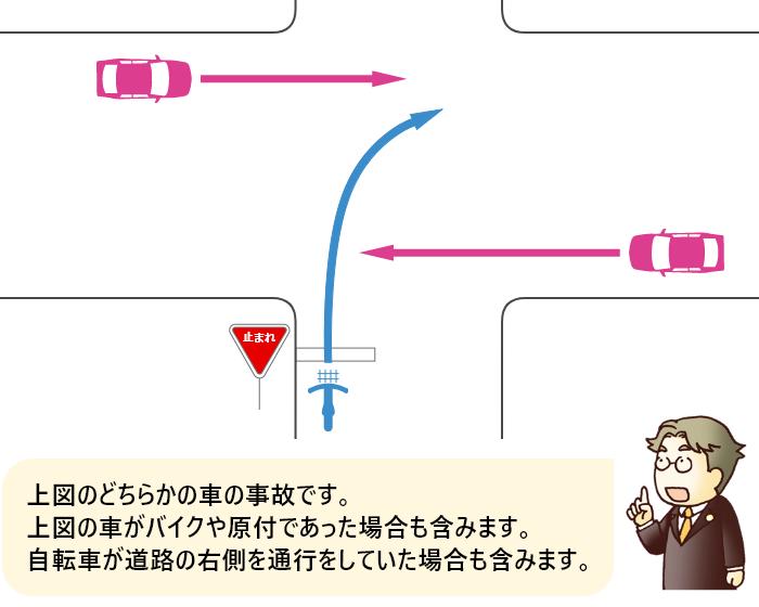 信号機のない交差点に一時停止規制の道路から二段階右折を怠って右折進入する自転車と規制のない道路を直進する車の事故